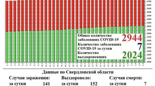 Ещё у семи первоуральцев подтвердили коронавирус